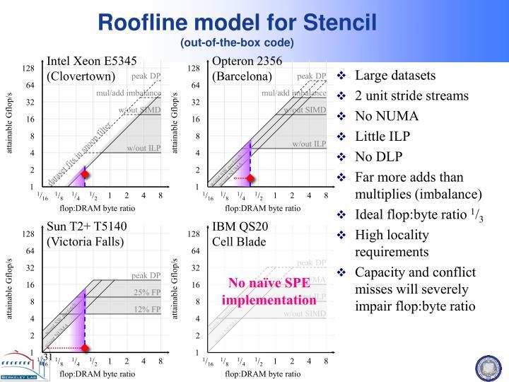Roofline model for Stencil