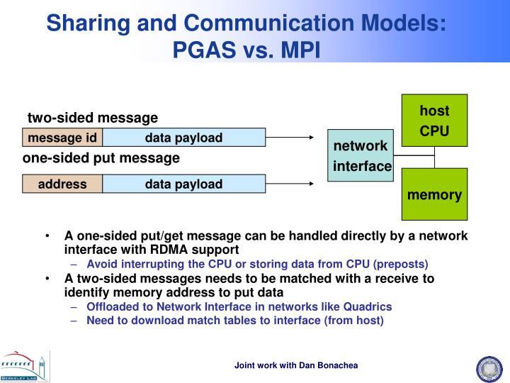 Sharing and Communication Models: