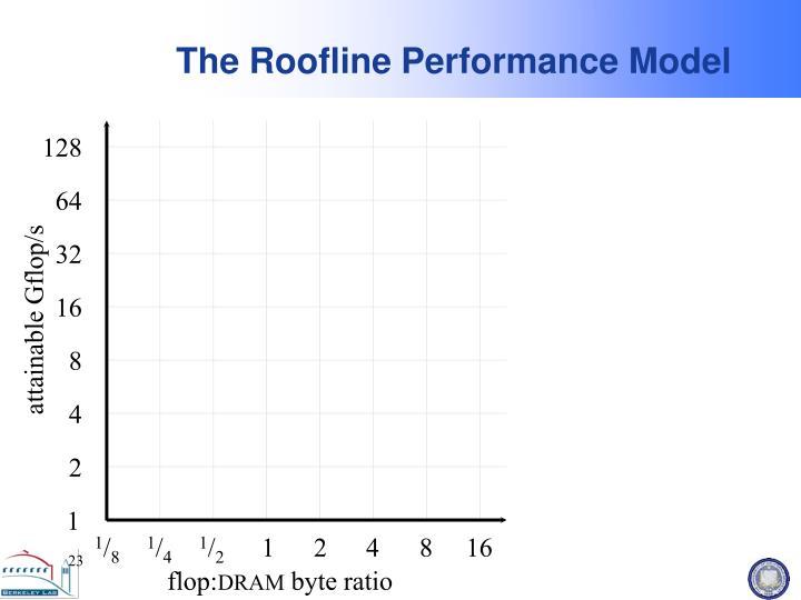 The Roofline Performance Model