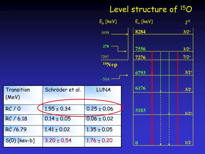 Level structure of