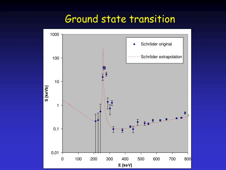 Ground state transition