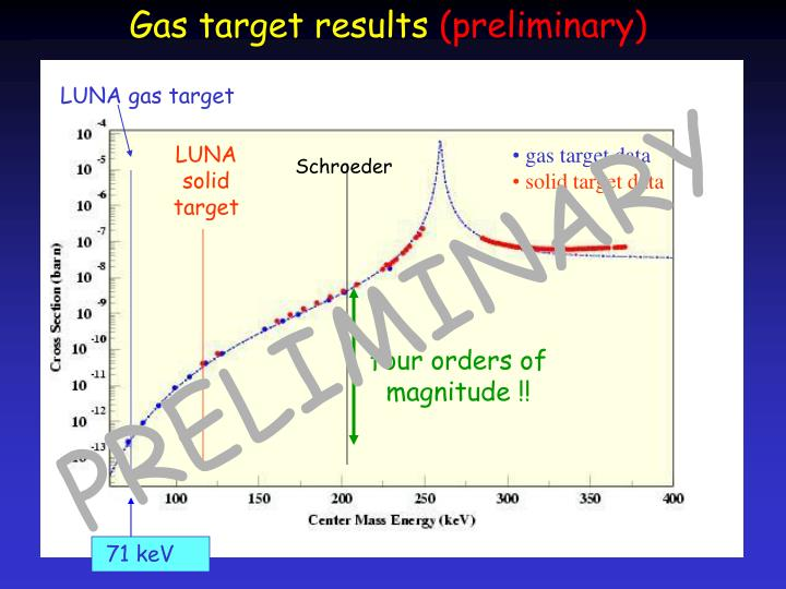 Gas target results