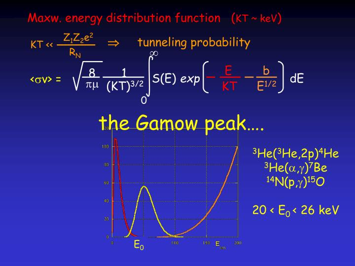 Maxw. energy distribution function   (