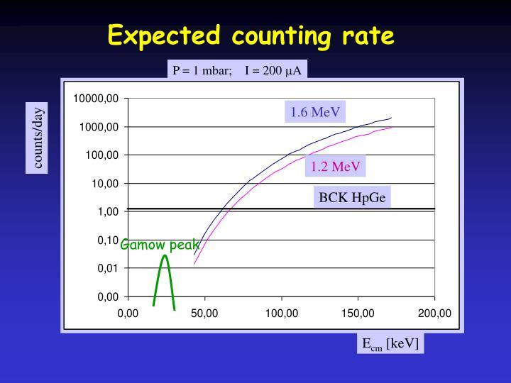 P = 1 mbar;    I = 200