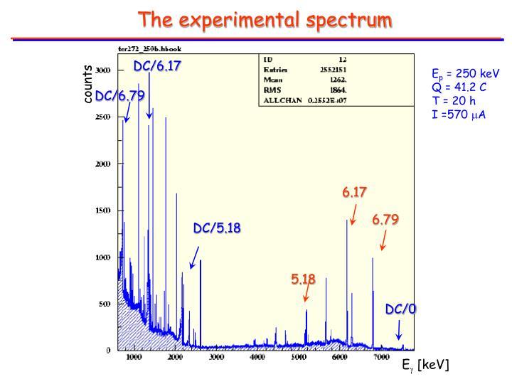 The experimental spectrum