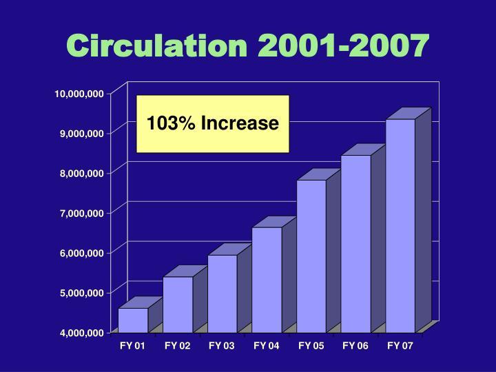 Circulation 2001-2007