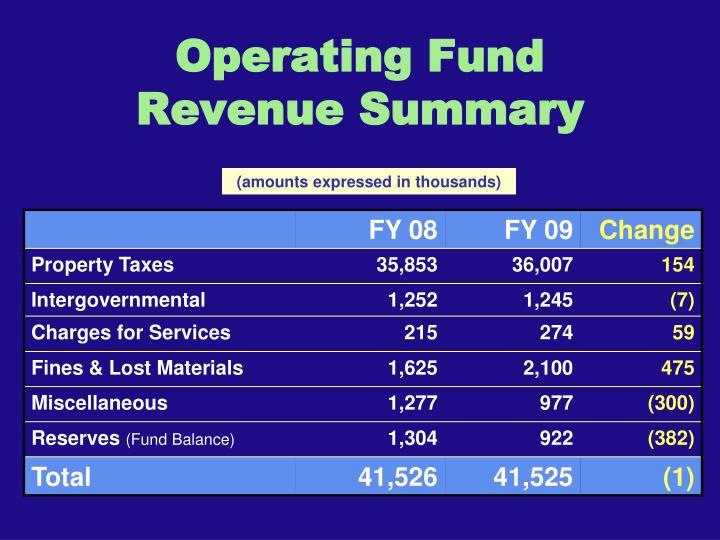 Operating Fund