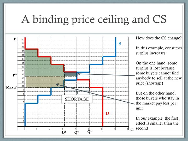 A binding price ceiling and CS
