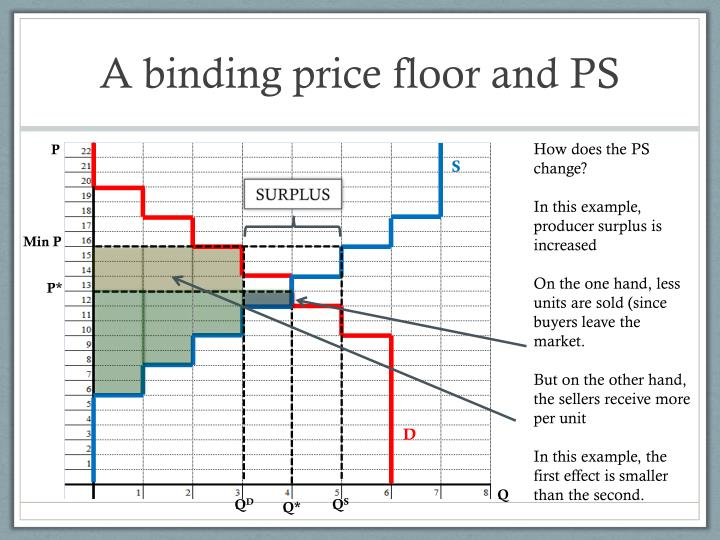 A binding price floor and PS
