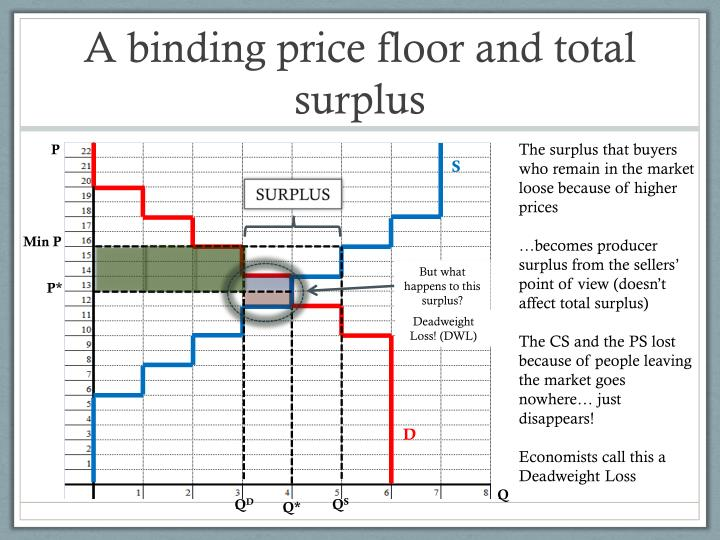 A binding price floor and total surplus