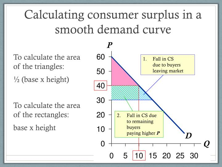 Calculating consumer surplus in a smooth demand curve