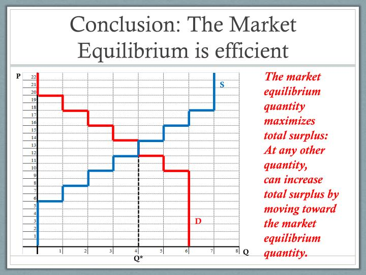 Conclusion: The Market Equilibrium is efficient