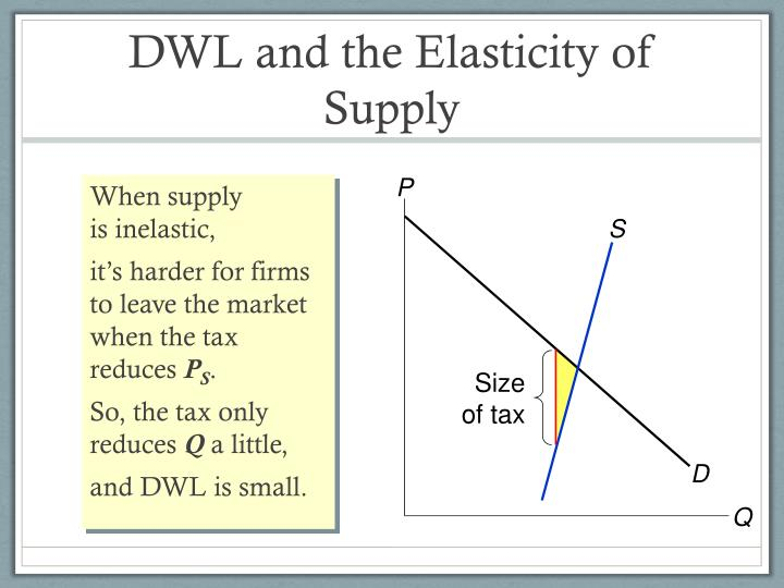 When supply