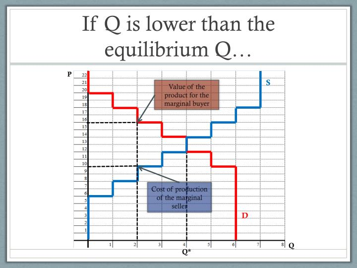 If Q is lower than the equilibrium Q…