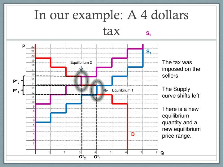 In our example: A 4 dollars tax