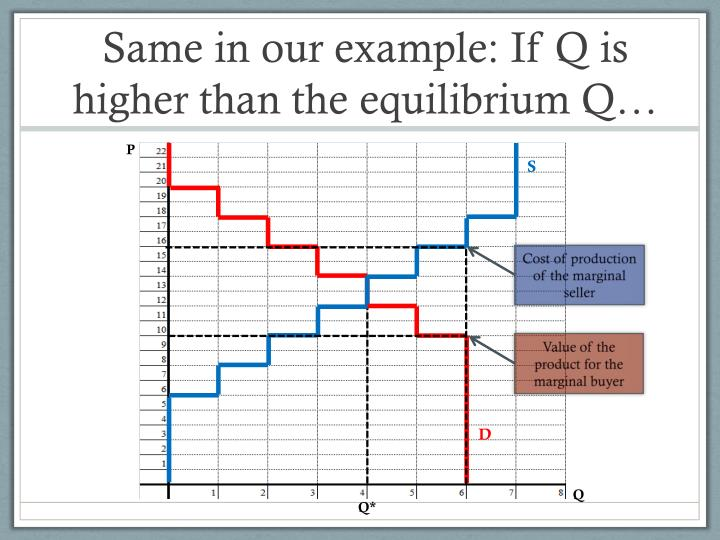 Same in our example: If Q is higher than the equilibrium Q…