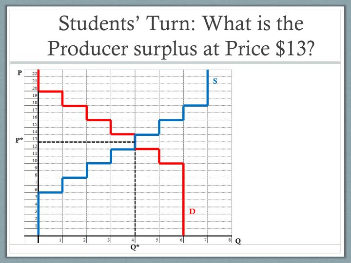 Students' Turn: What is the Producer surplus at Price $13?