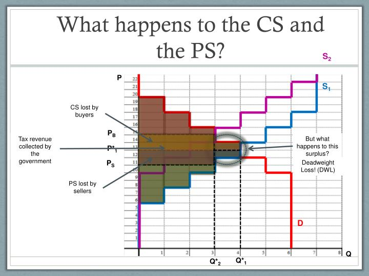 What happens to the CS and the PS?