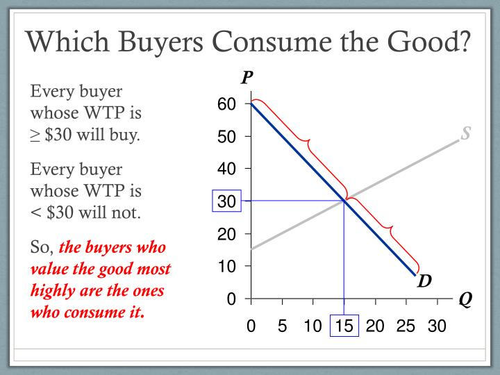 Which Buyers Consume the Good?