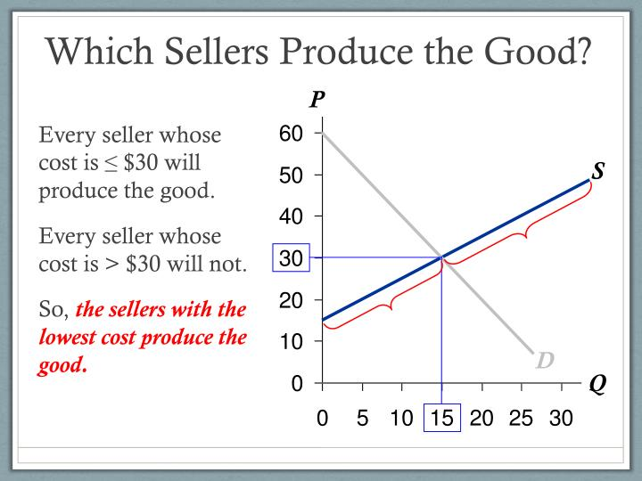 Which Sellers Produce the Good?