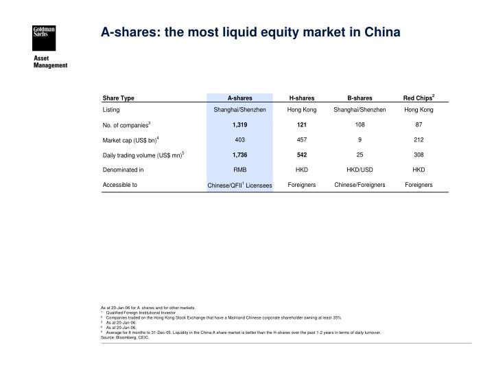A-shares: the most liquid equity market in China