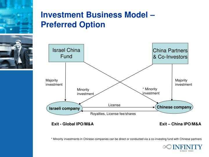 Investment Business Model –