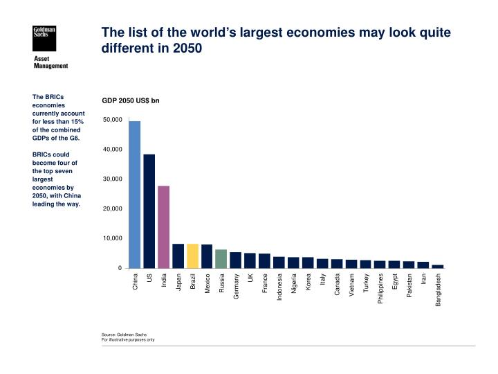 The list of the world's largest economies may look quite different in 2050