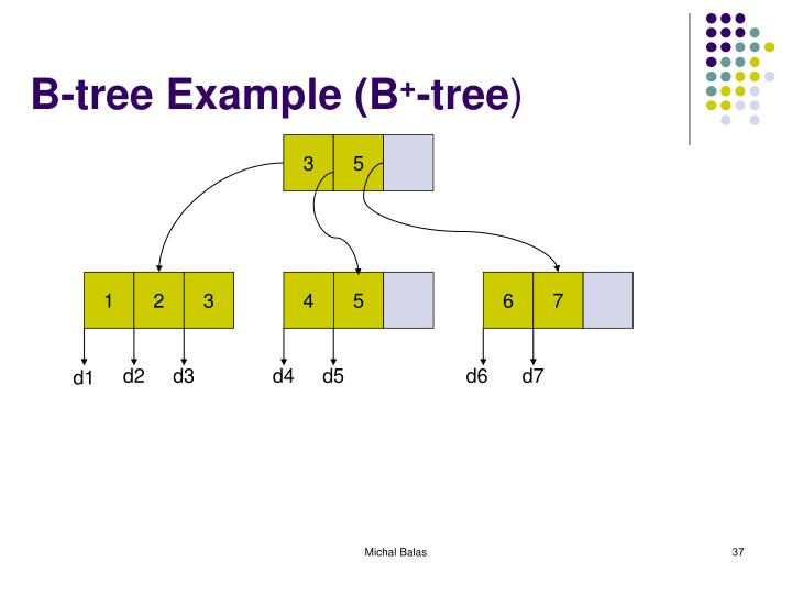B-tree Example (B
