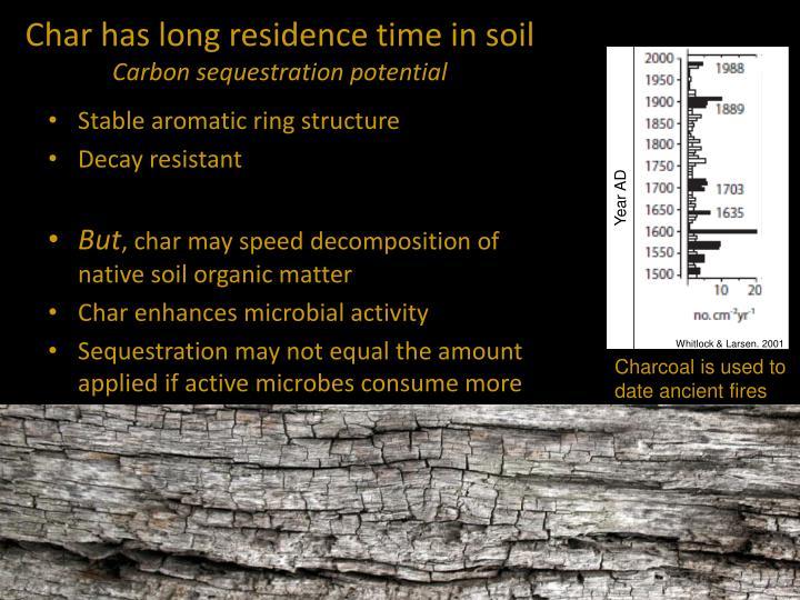 Char has long residence time in soil
