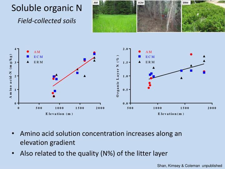 Soluble organic N