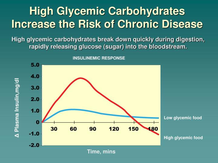 High Glycemic Carbohydrates                Increase the Risk of Chronic Disease