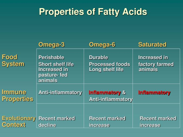Properties of Fatty Acids