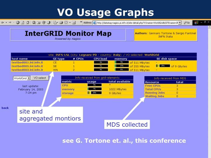 VO Usage Graphs