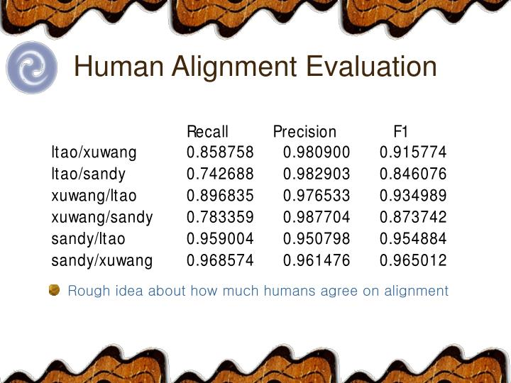 Human Alignment Evaluation