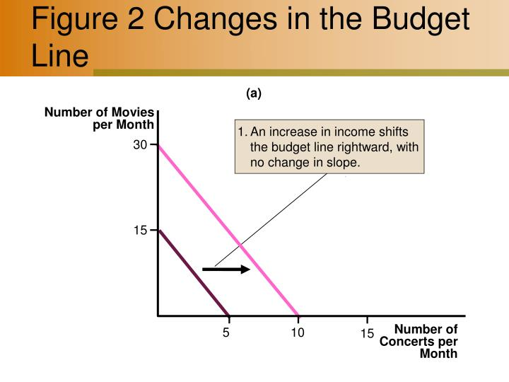 Figure 2 changes in the budget line