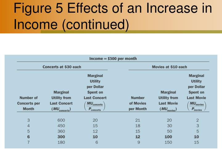 Figure 5 Effects of an Increase in Income (continued)