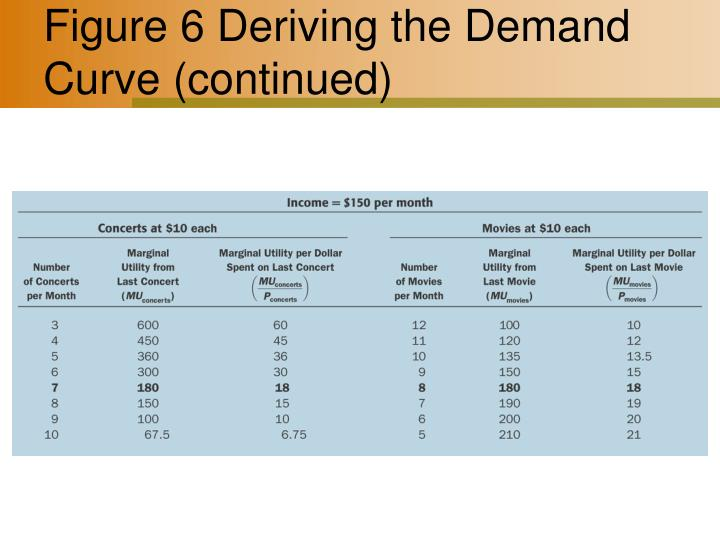 Figure 6 Deriving the Demand Curve (continued)
