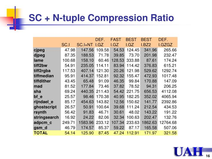 SC + N-tuple Compression Ratio