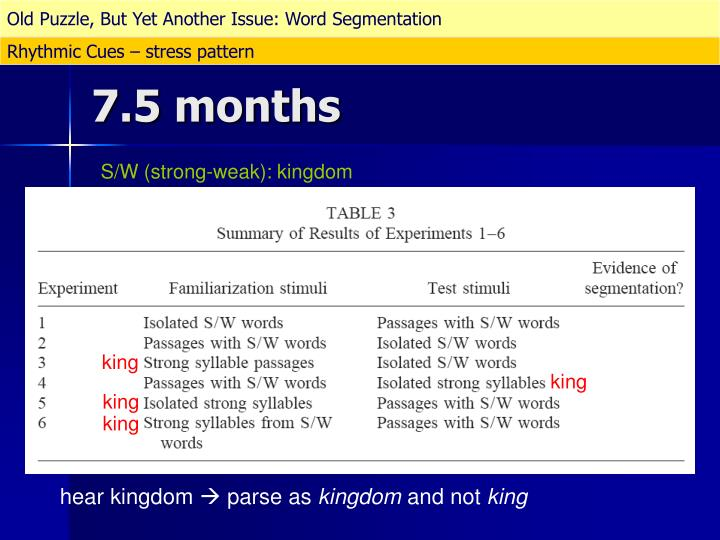 Old Puzzle, But Yet Another Issue: Word Segmentation