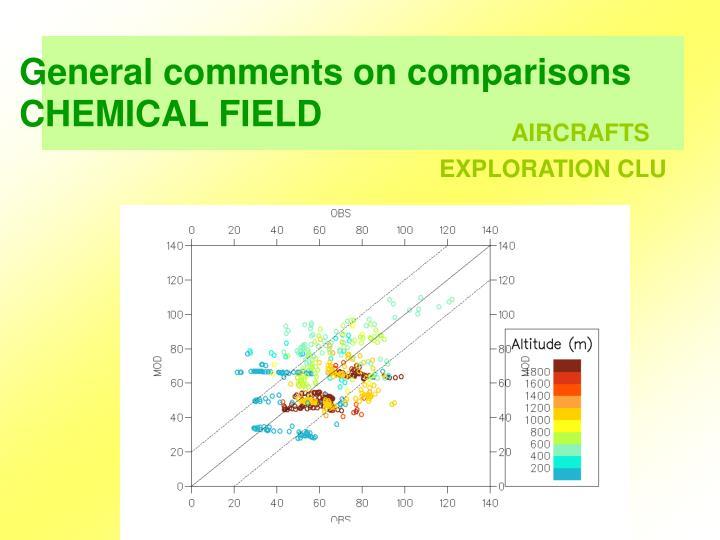 General comments on comparisons
