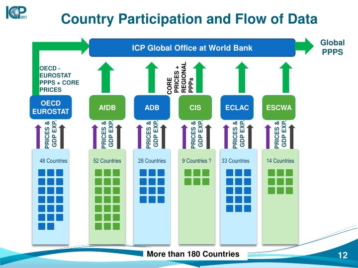 Country Participation and Flow of Data