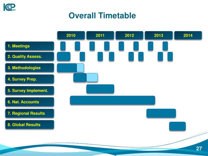 Overall Timetable
