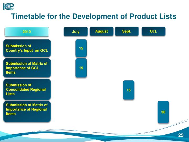 Timetable for the Development of Product Lists