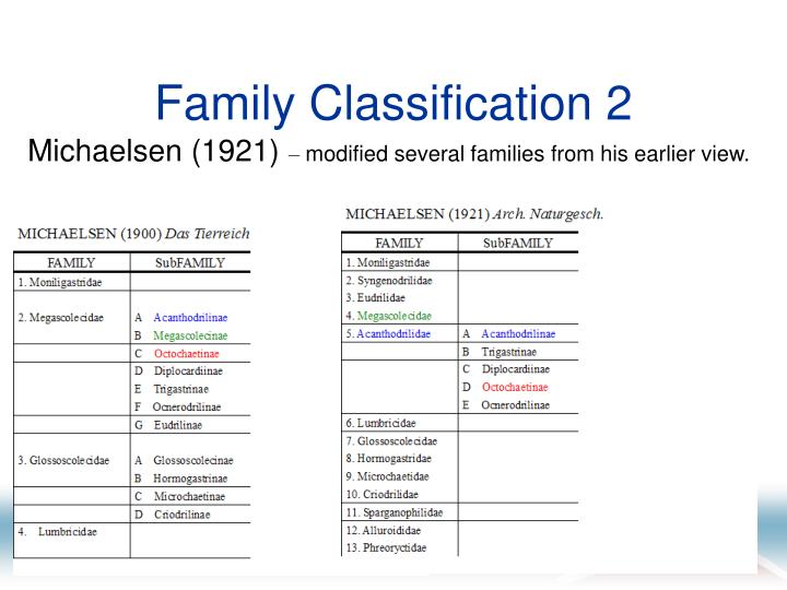 Family Classification 2