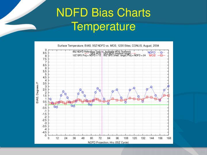 NDFD Bias Charts