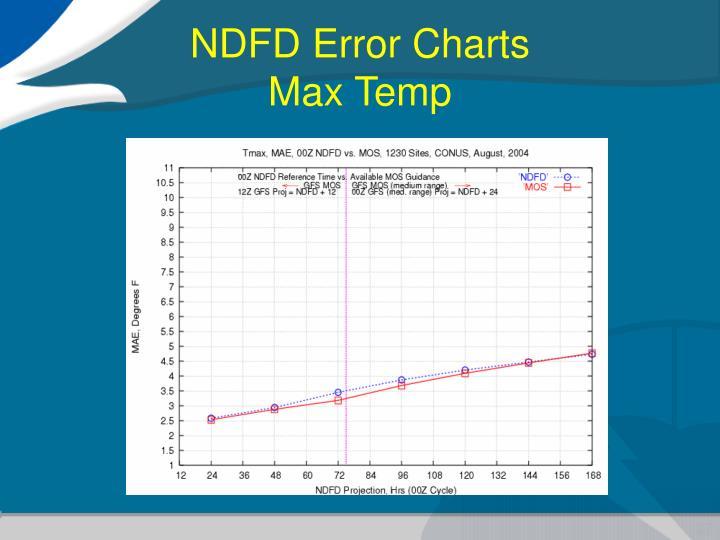 NDFD Error Charts