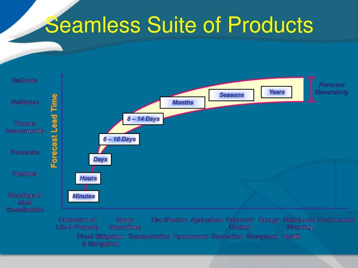 Seamless Suite of Products