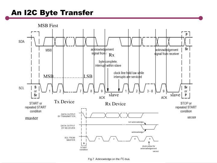 An I2C Byte Transfer