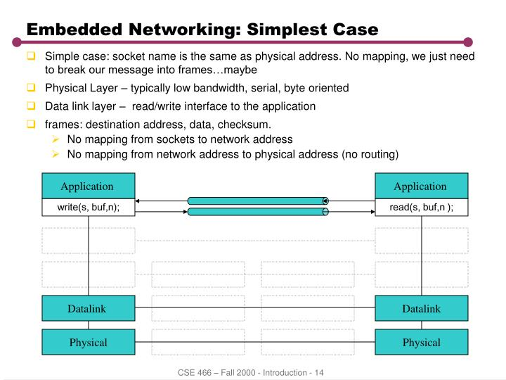 Embedded Networking: Simplest Case