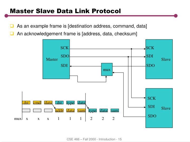 Master Slave Data Link Protocol